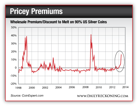 Wholesale premium/discount to warp on 90% us china coins